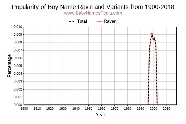 Variant Popularity Trend  for Ravin  from 1900 to 2018