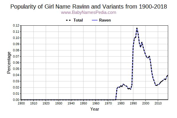 Variant Popularity Trend  for Ravinn  from 1900 to 2017