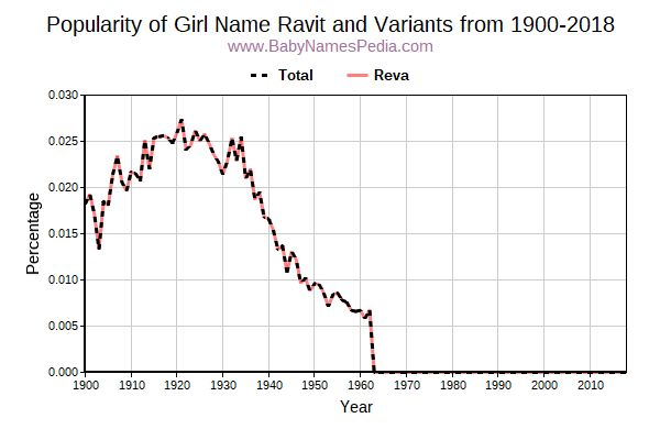 Variant Popularity Trend  for Ravit  from 1900 to 2016
