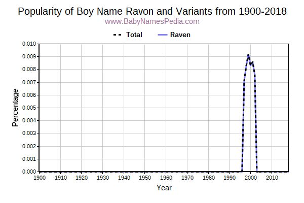 Variant Popularity Trend  for Ravon  from 1900 to 2015
