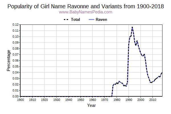 Variant Popularity Trend  for Ravonne  from 1900 to 2017