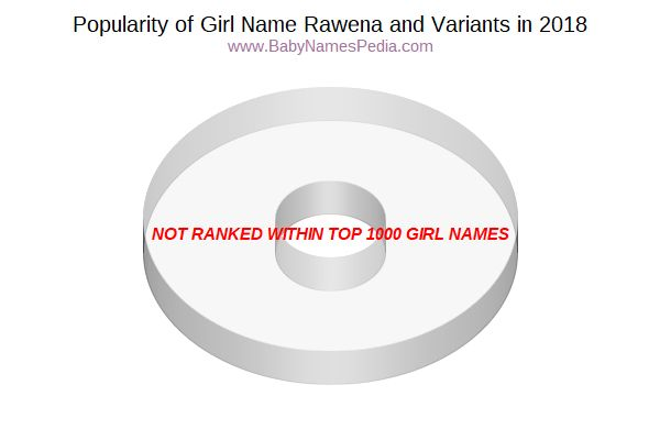 Variant Popularity Chart  for Rawena  in 2018