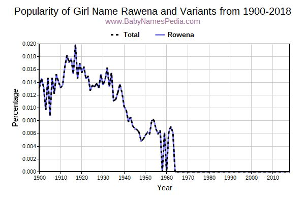 Variant Popularity Trend  for Rawena  from 1900 to 2018