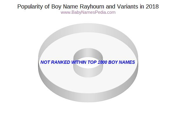 Variant Popularity Chart  for Rayhourn  in 2018