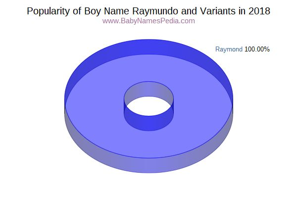 Variant Popularity Chart  for Raymundo  in 2018
