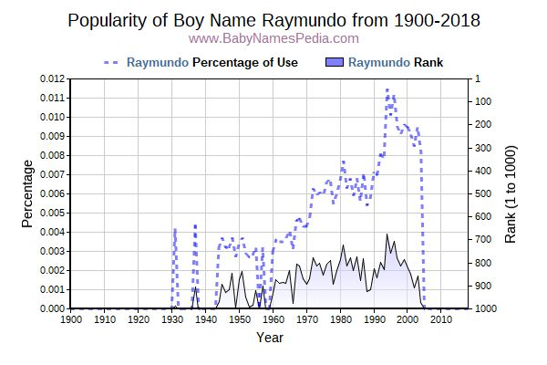 Popularity Trend  for Raymundo  from 1900 to 2018