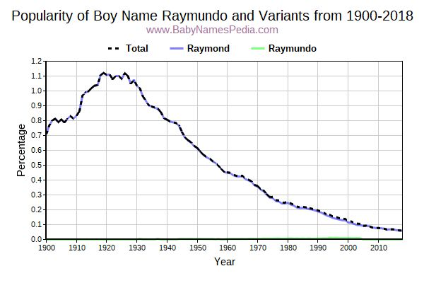 Variant Popularity Trend  for Raymundo  from 1900 to 2018