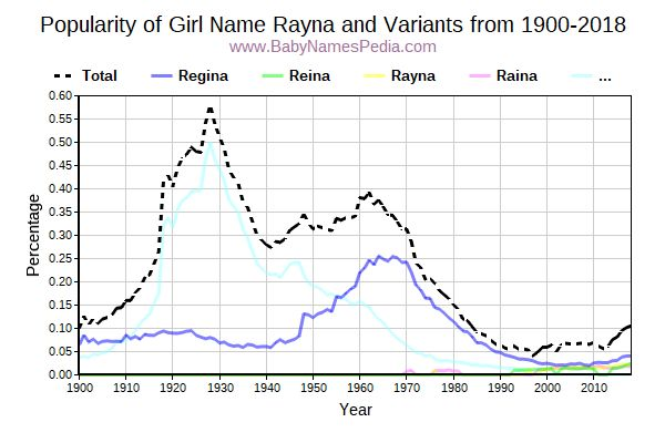 Variant Popularity Trend  for Rayna  from 1900 to 2018