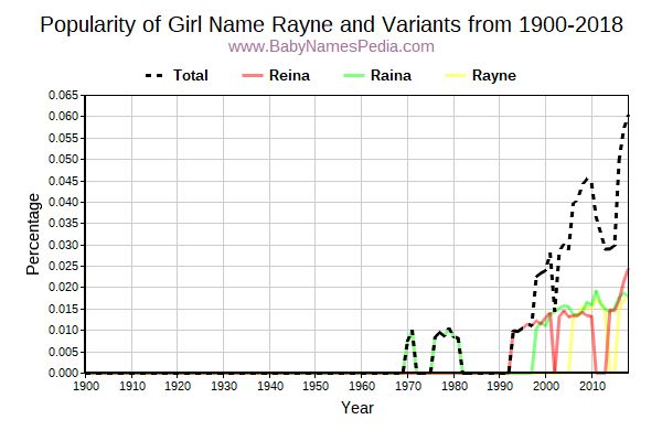Variant Popularity Trend  for Rayne  from 1900 to 2015