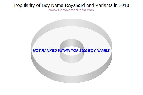 Variant Popularity Chart  for Rayshard  in 2018