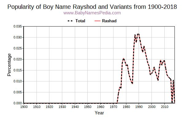 Variant Popularity Trend  for Rayshod  from 1900 to 2018