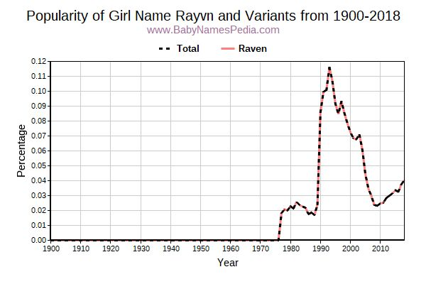 Variant Popularity Trend  for Rayvn  from 1900 to 2018