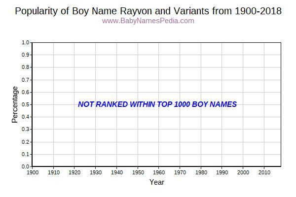 Variant Popularity Trend  for Rayvon  from 1900 to 2018