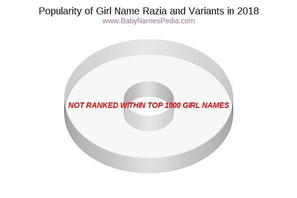 Razia - Meaning of Razia, What does Razia mean?