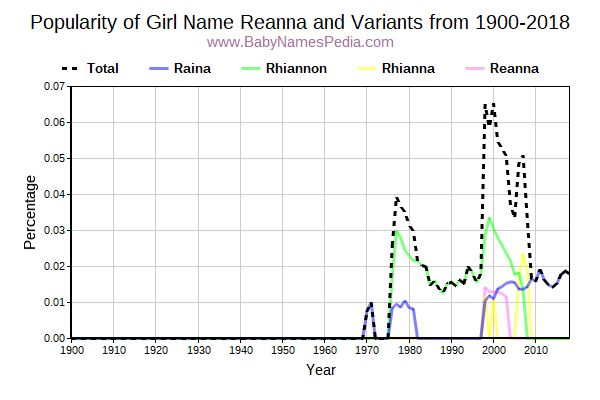 Variant Popularity Trend  for Reanna  from 1900 to 2018