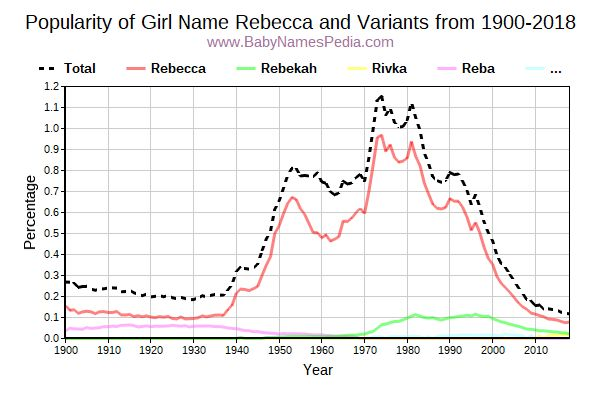 Variant Popularity Trend  for Rebecca  from 1900 to 2017