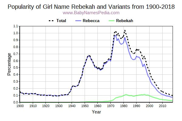 Variant Popularity Trend  for Rebekah  from 1900 to 2018