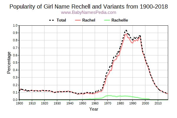 Variant Popularity Trend  for Rechell  from 1900 to 2018