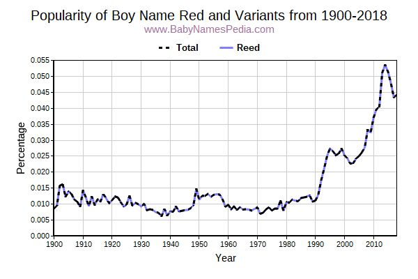 Variant Popularity Trend  for Red  from 1900 to 2016