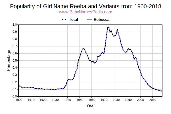 Variant Popularity Trend  for Reeba  from 1900 to 2017