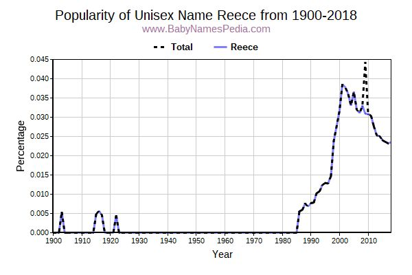 Unisex Popularity Trend  for Reece  from 1900 to 2017