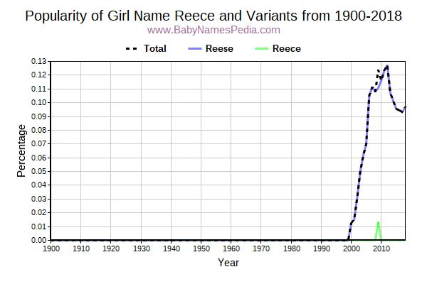 Variant Popularity Trend  for Reece  from 1900 to 2017