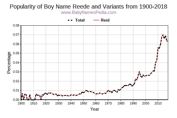 Variant Popularity Trend  for Reede  from 1900 to 2018