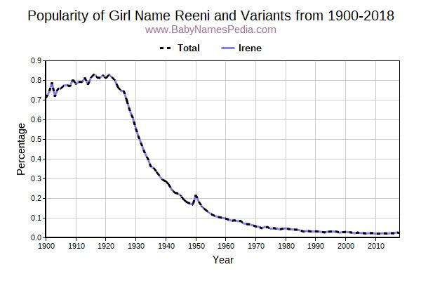 Variant Popularity Trend  for Reeni  from 1900 to 2018