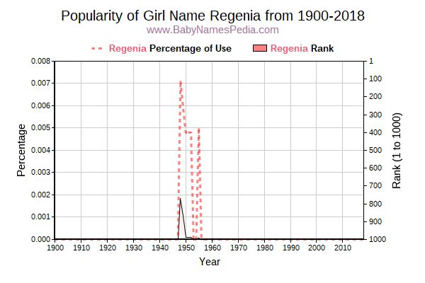 Popularity Trend  for Regenia  from 1900 to 2015