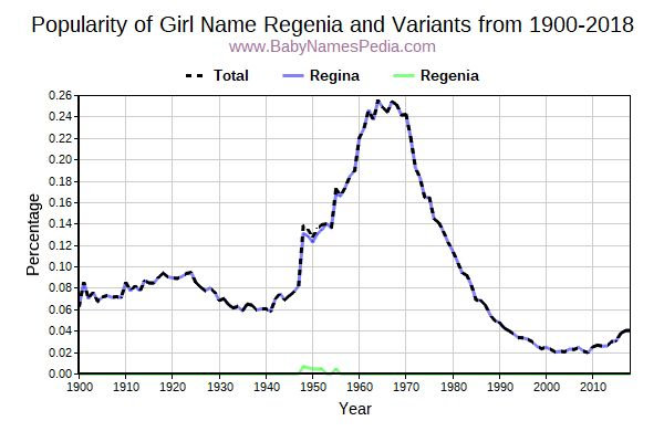 Variant Popularity Trend  for Regenia  from 1900 to 2015
