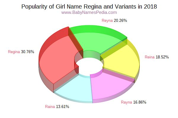 Variant Popularity Chart  for Regina  in 2018
