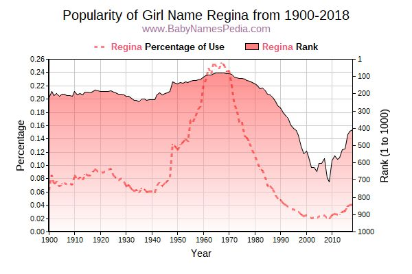 Popularity Trend  for Regina  from 1900 to 2018