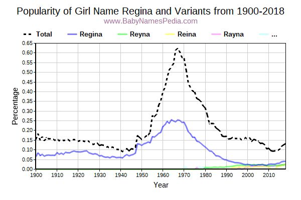 Variant Popularity Trend  for Regina  from 1900 to 2018