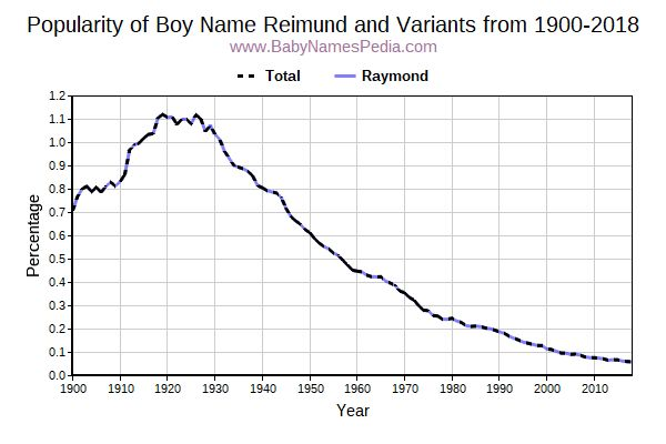 Variant Popularity Trend  for Reimund  from 1900 to 2018