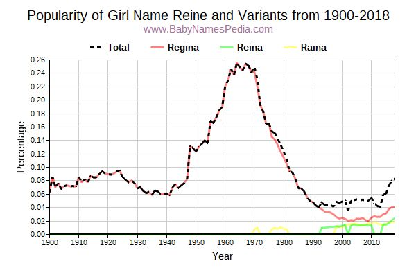 Variant Popularity Trend  for Reine  from 1900 to 2015
