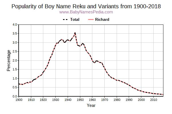 Variant Popularity Trend  for Reku  from 1900 to 2015