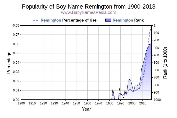 Popularity Trend  for Remington  from 1900 to 2017
