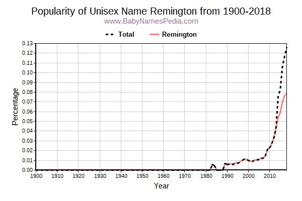 Unisex Popularity Trend  for Remington  from 1900 to 2017