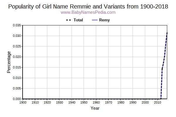 Variant Popularity Trend  for Remmie  from 1900 to 2015
