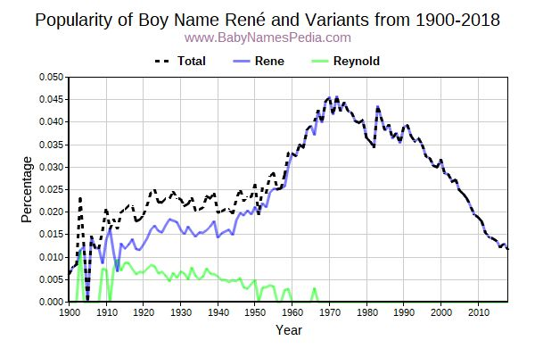 Variant Popularity Trend  for René  from 1900 to 2016