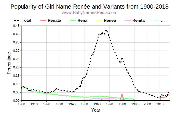 Variant Popularity Trend  for Renée  from 1900 to 2015