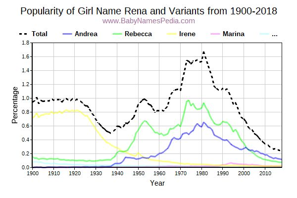 Variant Popularity Trend  for Rena  from 1900 to 2017