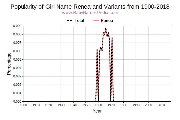 Variant Popularity Trend  for Renea  from 1900 to 2018