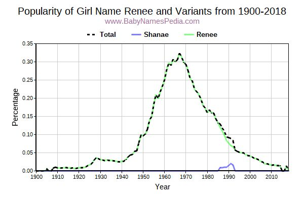Variant Popularity Trend  for Renee  from 1900 to 2016