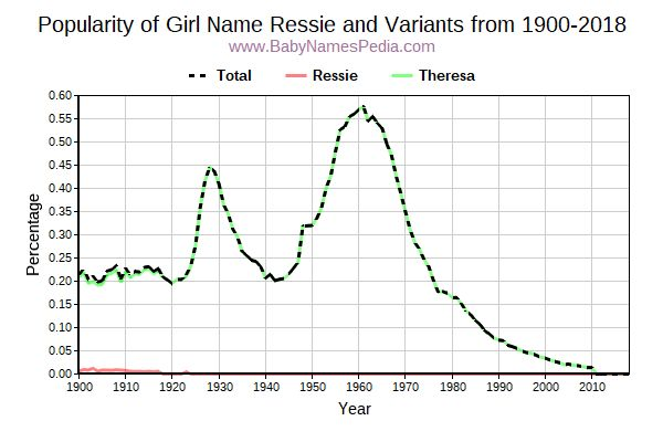 Variant Popularity Trend  for Ressie  from 1900 to 2016