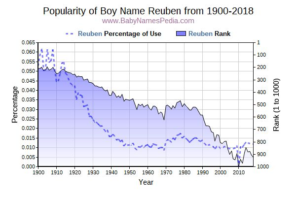 Popularity Trend  for Reuben  from 1900 to 2016