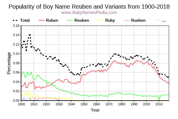 Variant Popularity Trend  for Reuben  from 1900 to 2016