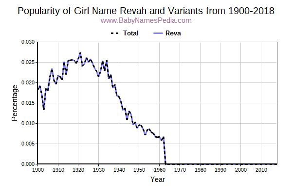 Variant Popularity Trend  for Revah  from 1900 to 2018