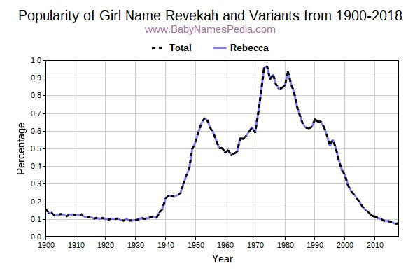 Variant Popularity Trend  for Revekah  from 1900 to 2017