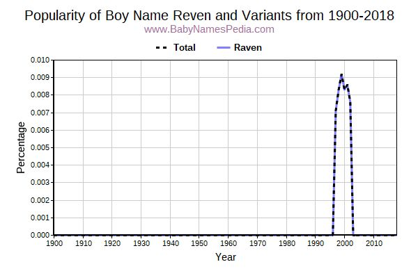 Variant Popularity Trend  for Reven  from 1900 to 2016